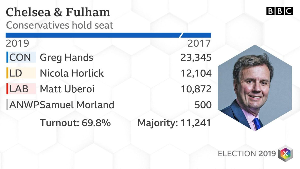 2019 General Election result Chelsea Fulham BBC